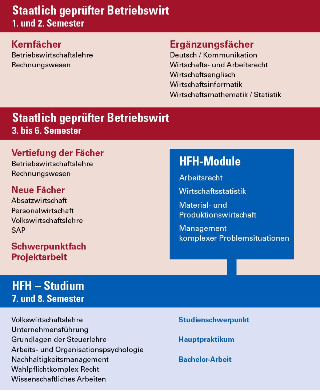 Staatl gepr betriebswirt hausarbeit layout